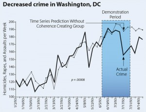 decreased-crime-washington-dc