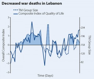 decreased-war-deaths-lebanon